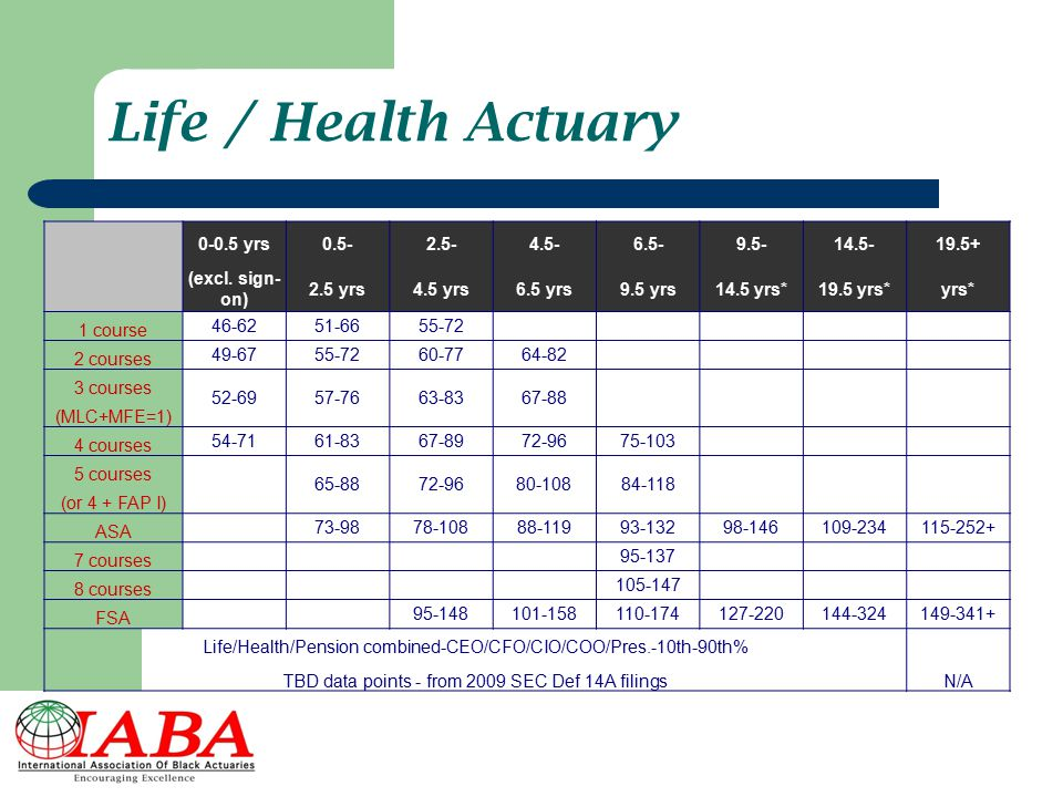 Life / Health Actuary 0-0.5 yrs 0.5- 2.5- 4.5- 6.5- 9.5- 14.5- 19.5+