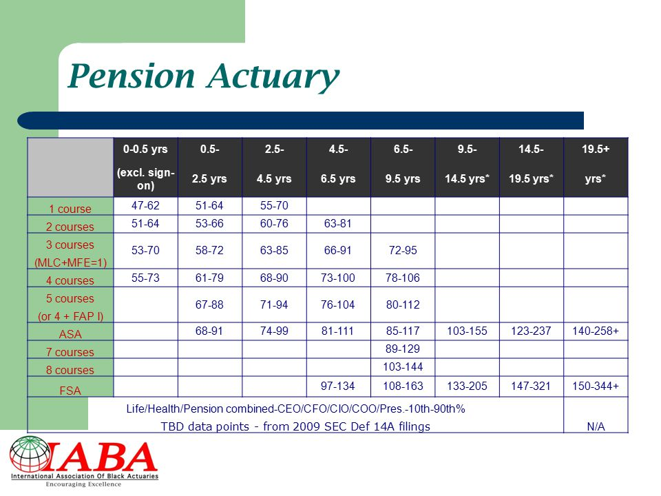Pension Actuary 0-0.5 yrs 0.5- 2.5- 4.5- 6.5- 9.5- 14.5- 19.5+