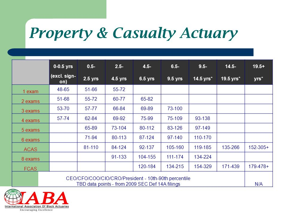 Property & Casualty Actuary