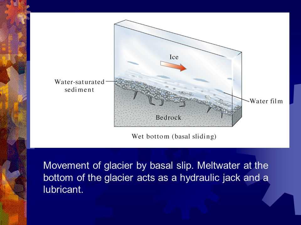 Movement of glacier by basal slip