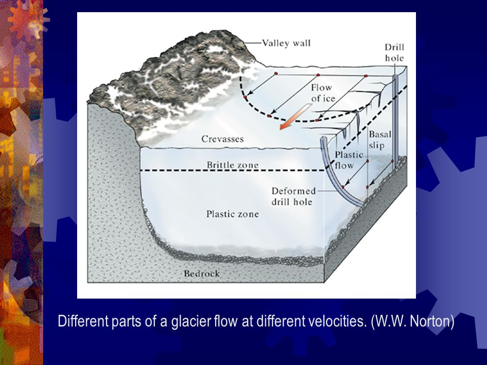 Different parts of a glacier flow at different velocities. (W. W