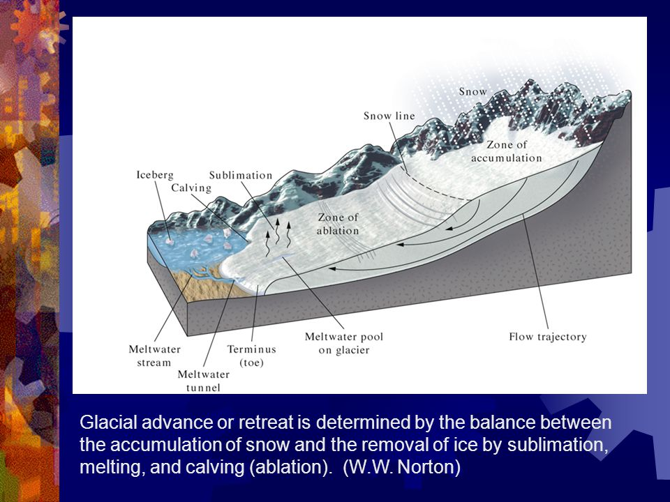 Glacial advance or retreat is determined by the balance between the accumulation of snow and the removal of ice by sublimation, melting, and calving (ablation).