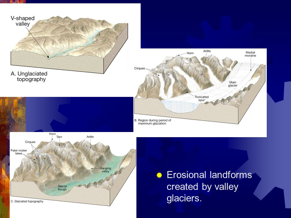 Erosional landforms created by valley glaciers.