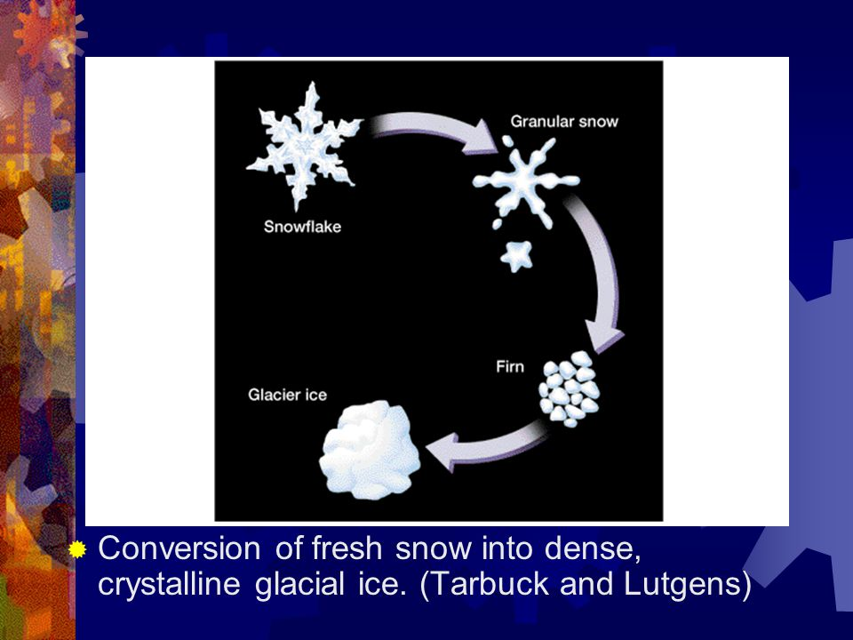 Conversion of fresh snow into dense, crystalline glacial ice