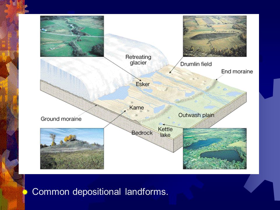 Common depositional landforms.