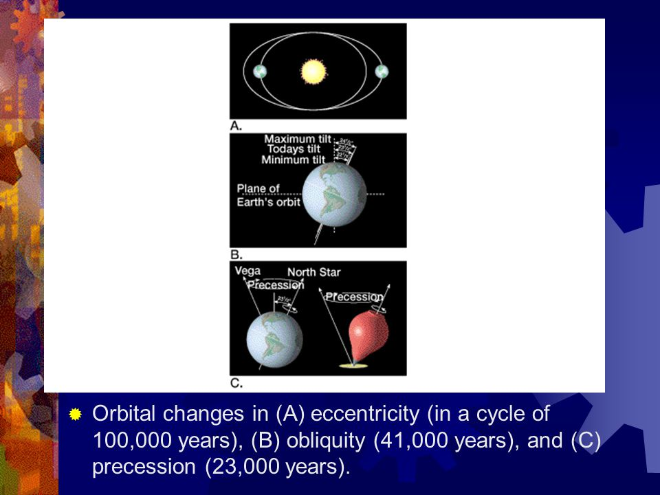 Orbital changes in (A) eccentricity (in a cycle of 100,000 years), (B) obliquity (41,000 years), and (C) precession (23,000 years).