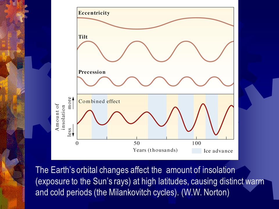 The Earth's orbital changes affect the amount of insolation (exposure to the Sun's rays) at high latitudes, causing distinct warm and cold periods (the Milankovitch cycles).