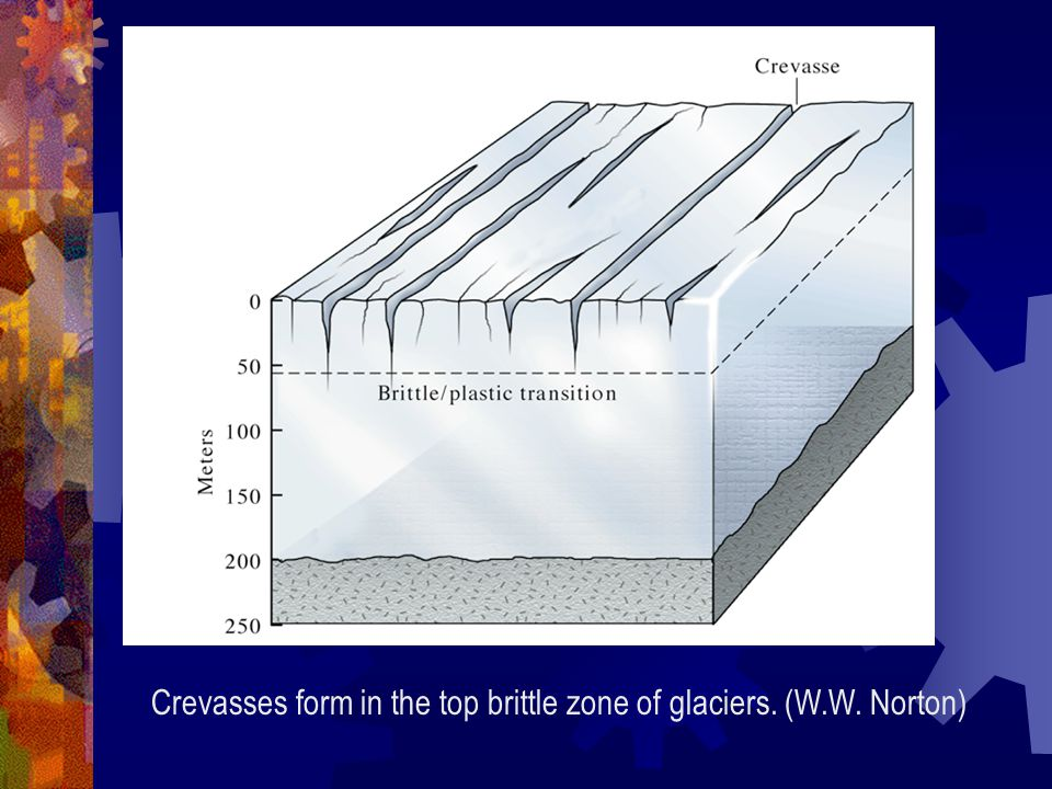 Crevasses form in the top brittle zone of glaciers. (W.W. Norton)