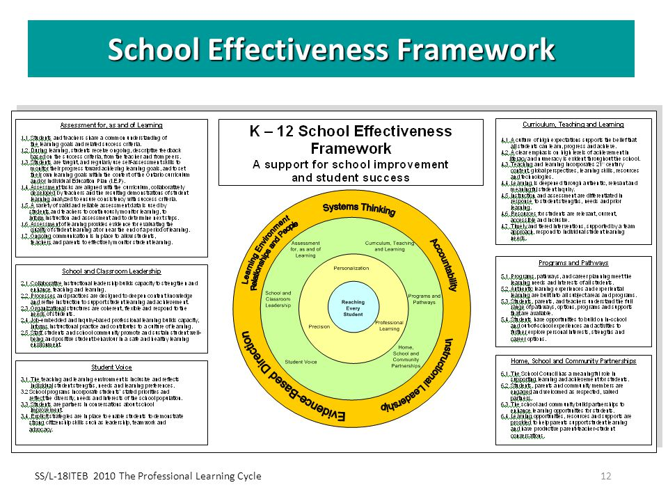 School Effectiveness Framework