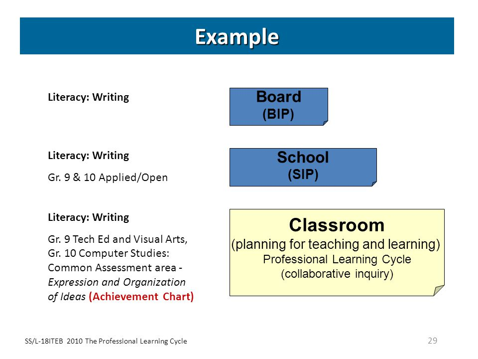 Example Classroom Board School (BIP) (SIP)