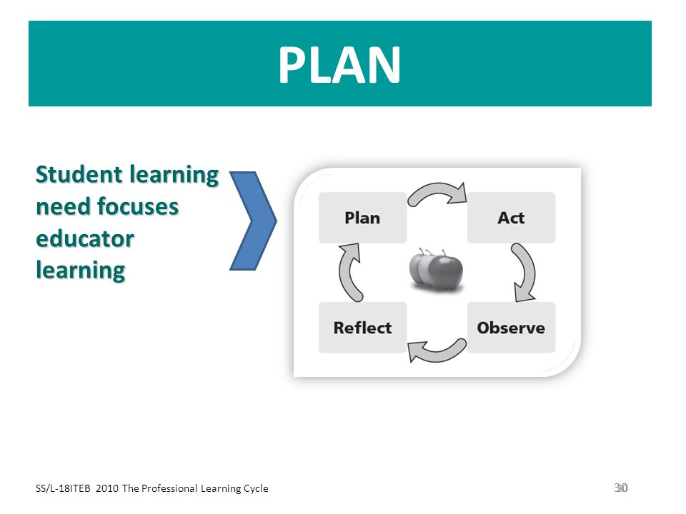 PLAN Student learning need focuses educator learning 30