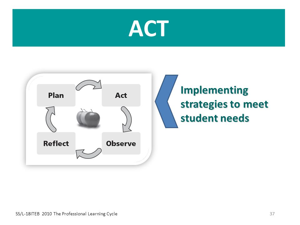 ACT Implementing strategies to meet student needs
