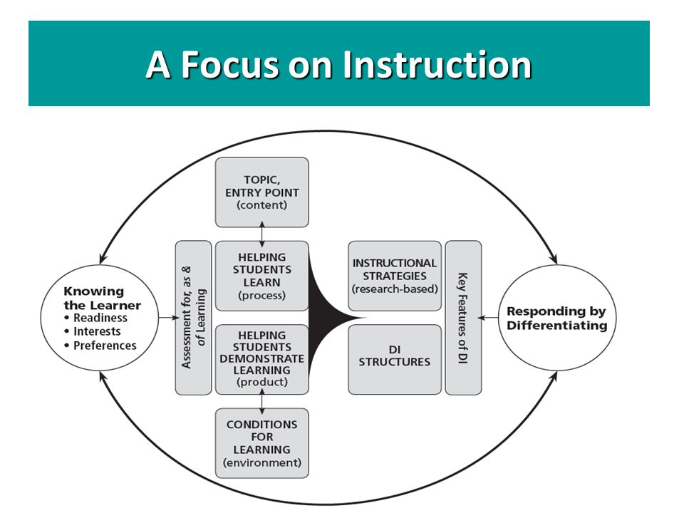 A Focus on Instruction Participants may also wish to jot notes and thoughts about DI on this framework diagram.