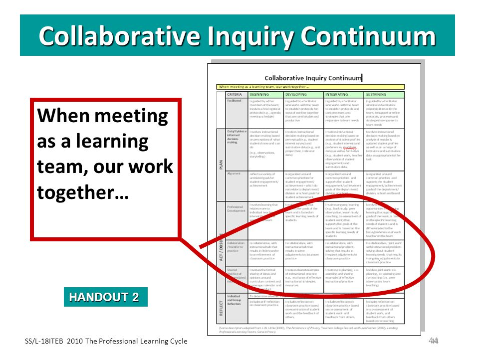 Collaborative Inquiry Continuum