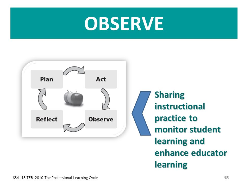 OBSERVE Sharing instructional practice to monitor student learning and enhance educator learning. SS/L-18ITEB 2010 The Professional Learning Cycle.