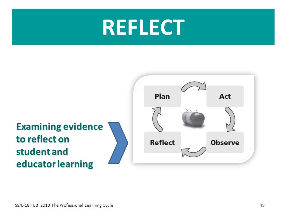 REFLECT Examining evidence to reflect on student and educator learning