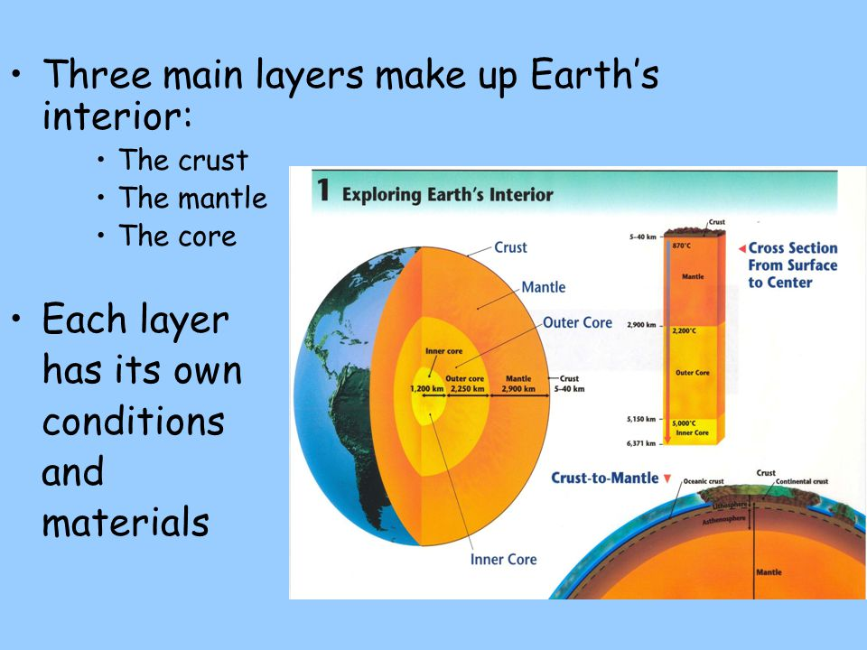 Three main layers make up Earth's interior: