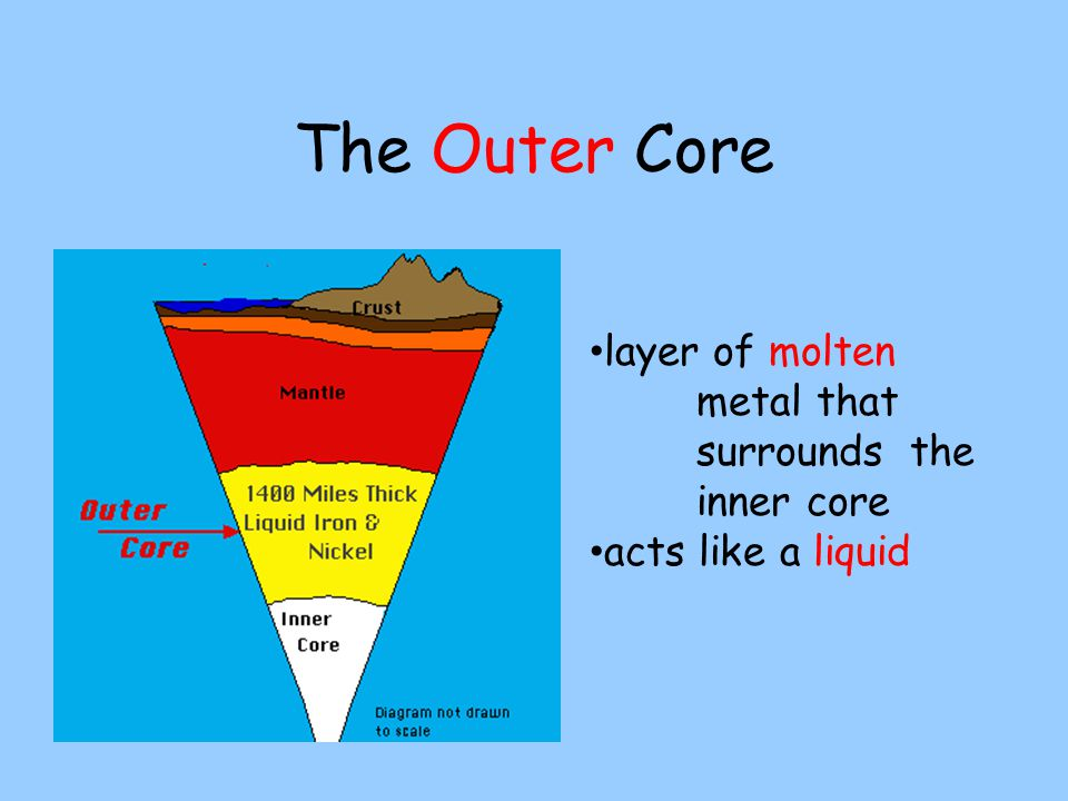 The Outer Core layer of molten metal that surrounds the inner core