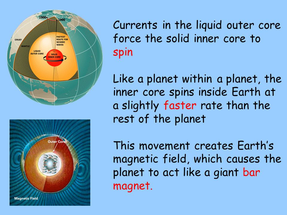 Currents in the liquid outer core force the solid inner core to spin