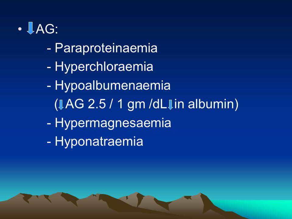 AG: - Paraproteinaemia. - Hyperchloraemia. - Hypoalbumenaemia. ( AG 2.5 / 1 gm /dL in albumin)