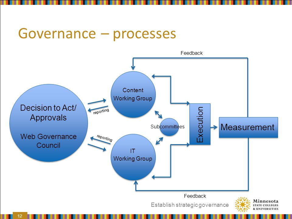 Governance – processes