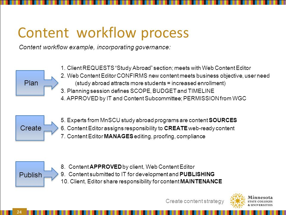 Content workflow process