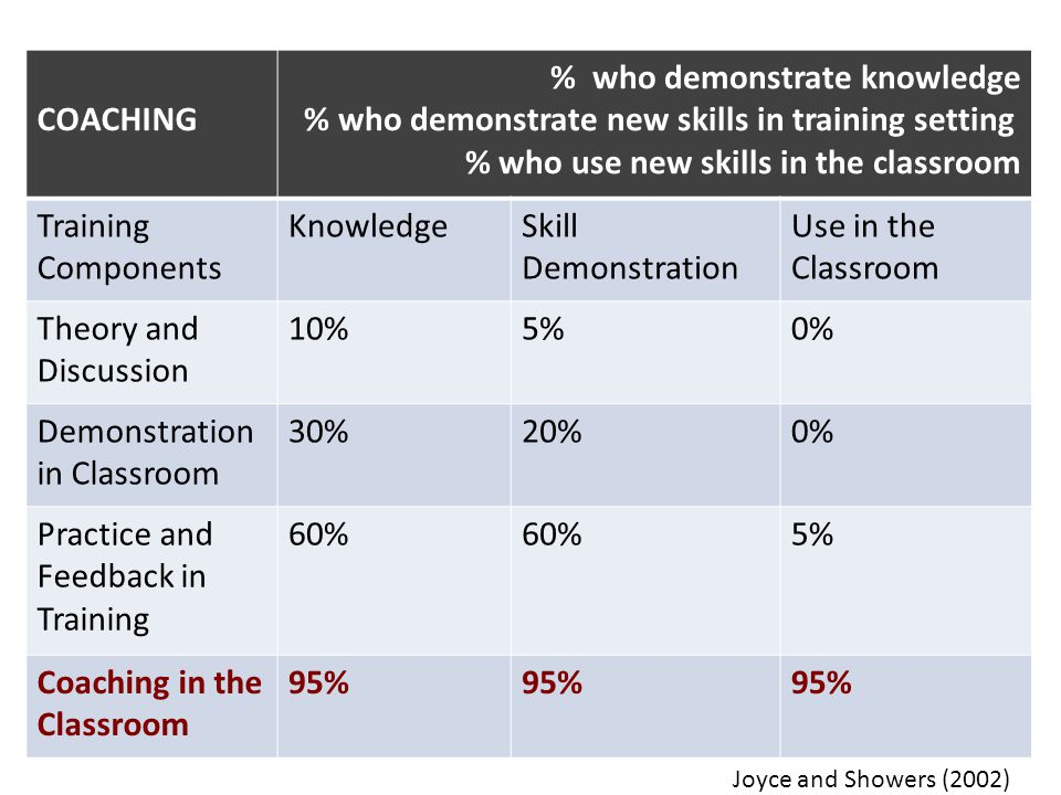 % who demonstrate knowledge