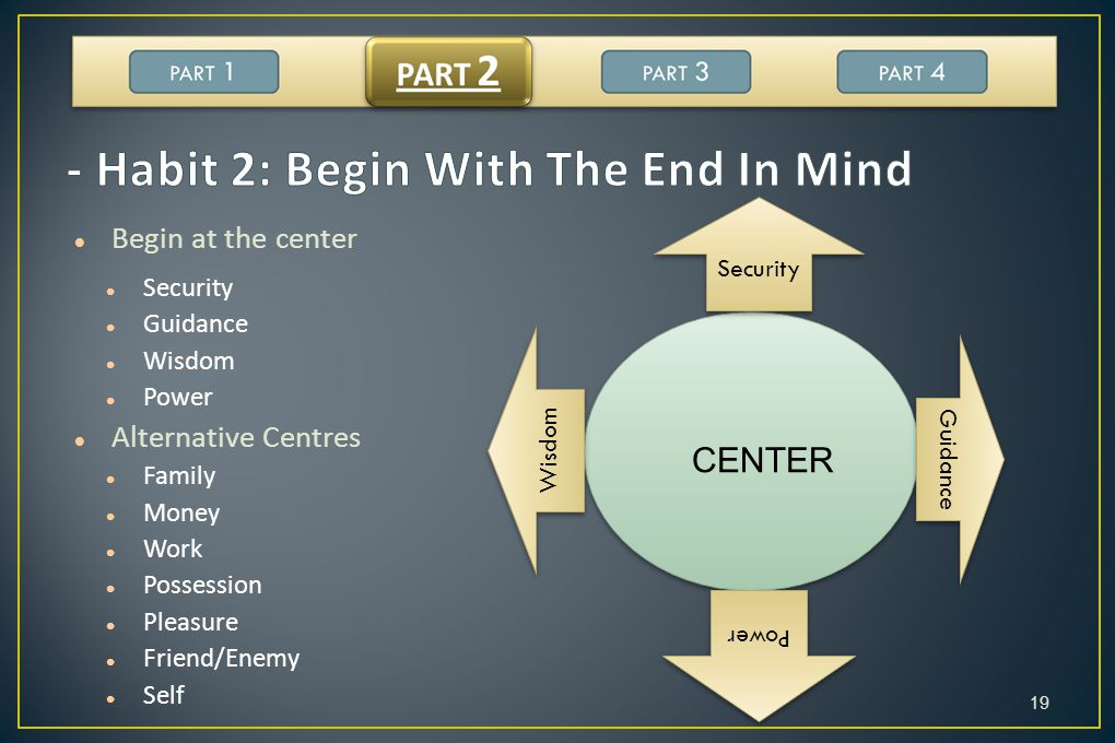 - Habit 2: Begin With The End In Mind