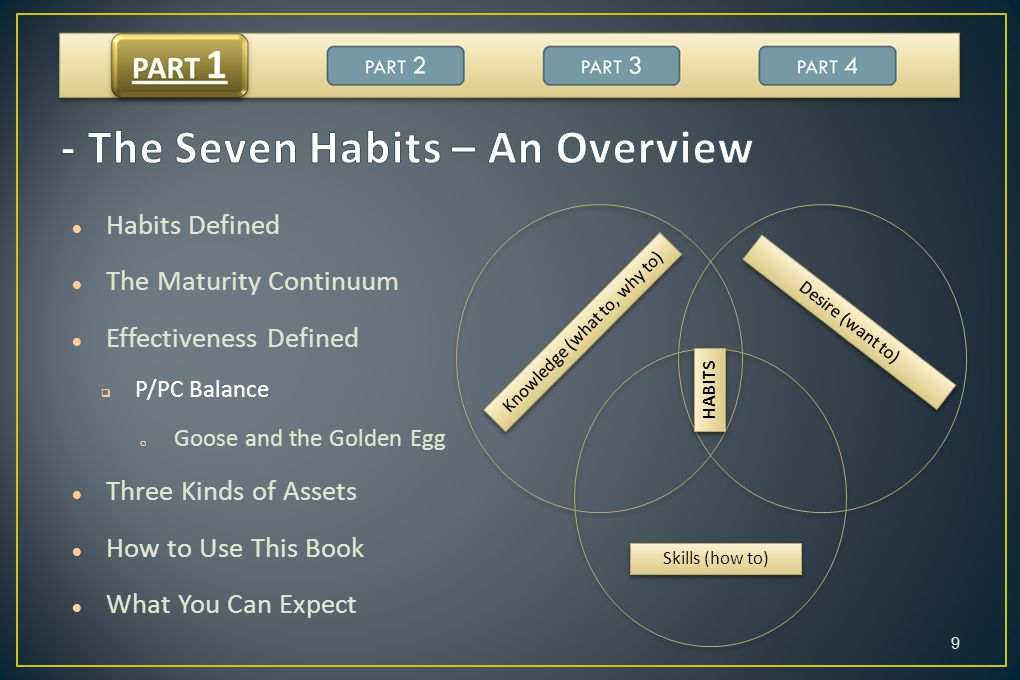 - The Seven Habits – An Overview