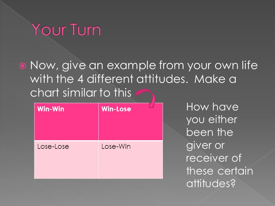 Your Turn Now, give an example from your own life with the 4 different attitudes. Make a chart similar to this.
