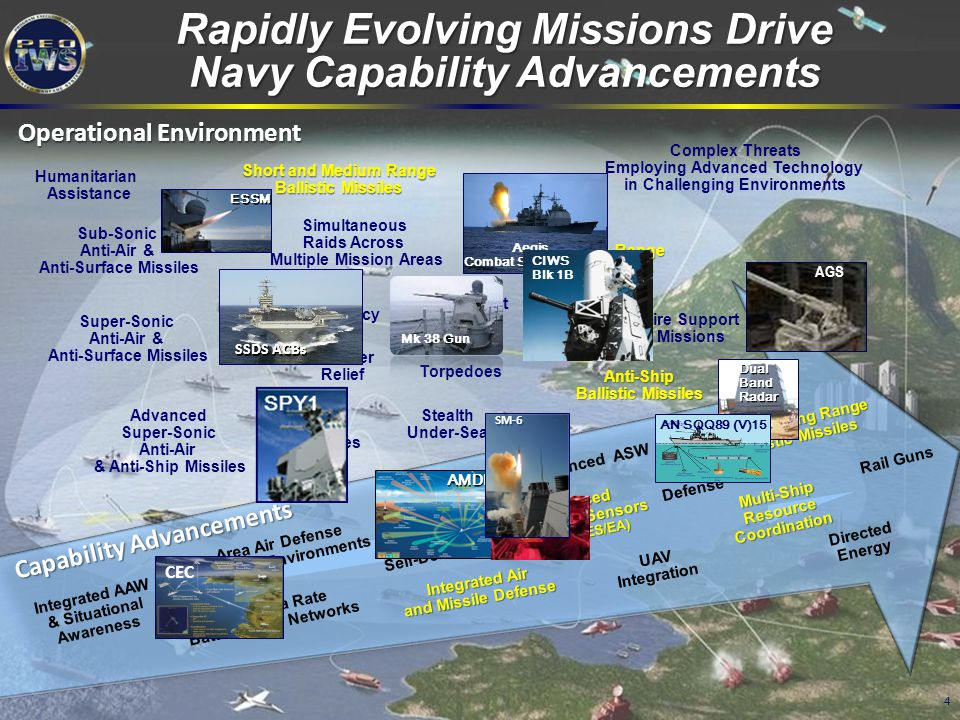 Rapidly Evolving Missions Drive Navy Capability Advancements