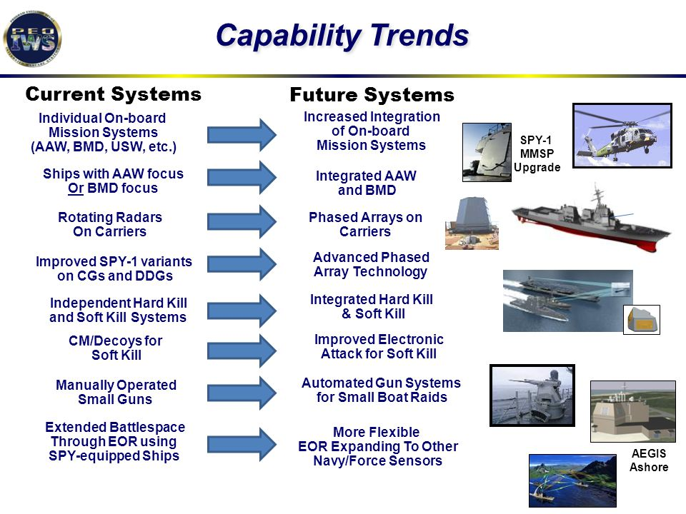 Capability Trends Current Systems Future Systems Individual On-board