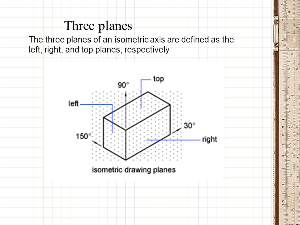 Three planes The three planes of an isometric axis are defined as the