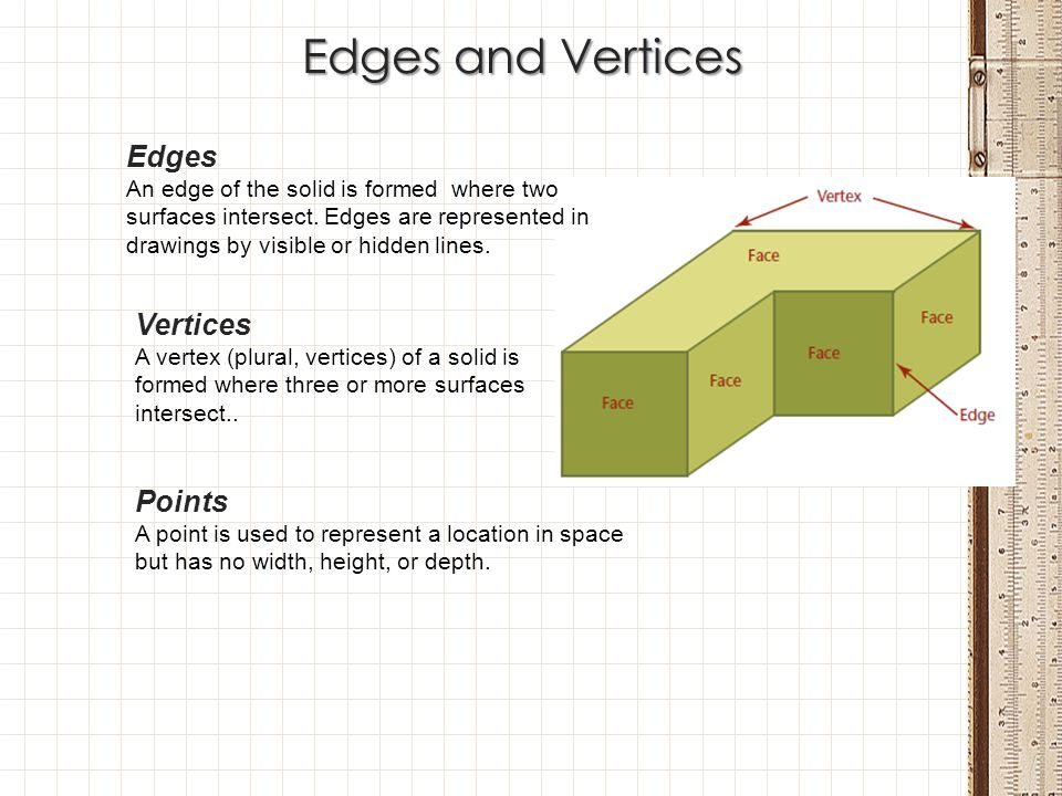 Edges and Vertices Edges Vertices Points