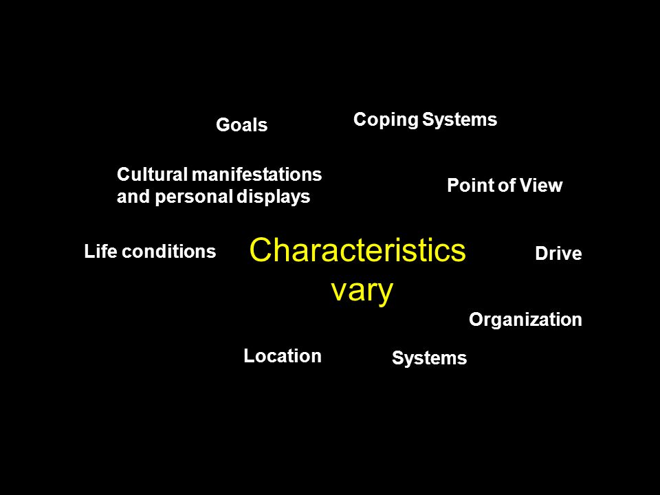 Characteristics vary Coping Systems Goals