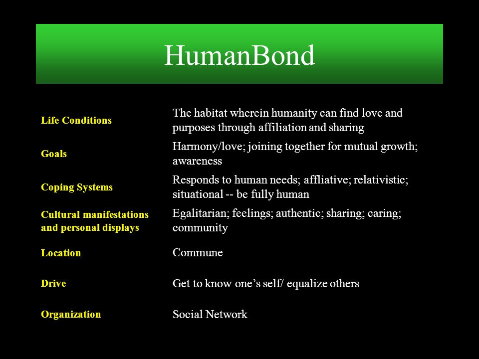 HumanBond Social Network. Organization. Get to know one's self/ equalize others. Drive. Commune.
