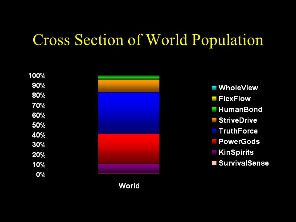 Cross Section of World Population