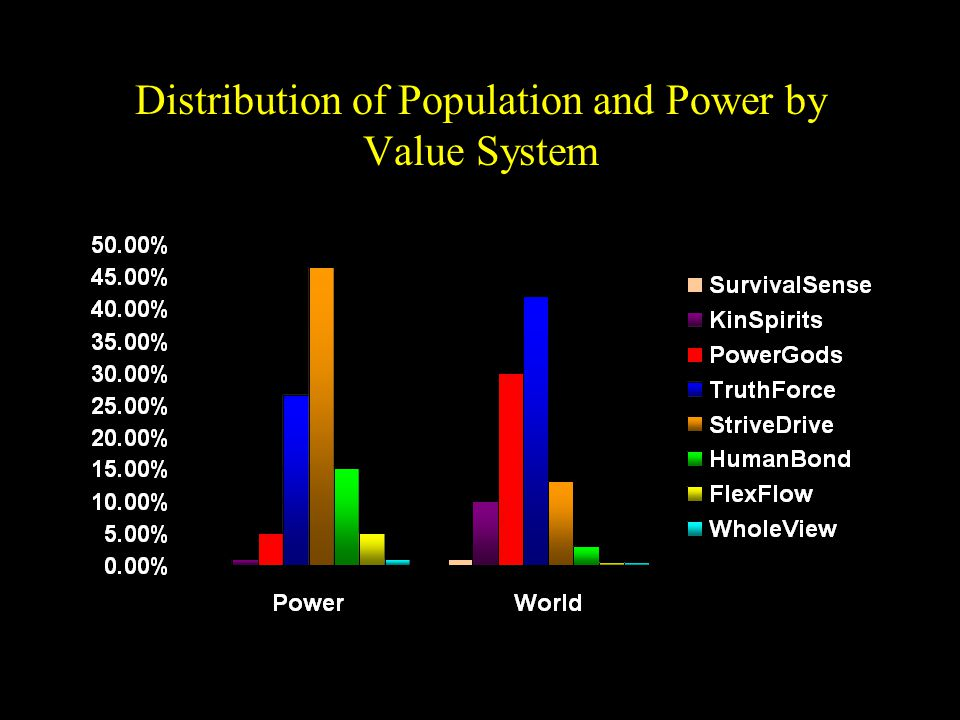 Distribution of Population and Power by Value System