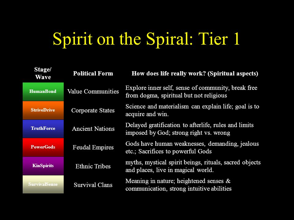Spirit on the Spiral: Tier 1