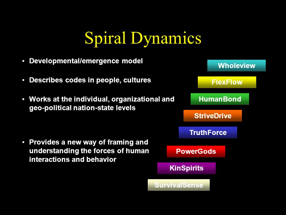 Spiral Dynamics Developmental/emergence model Wholeview