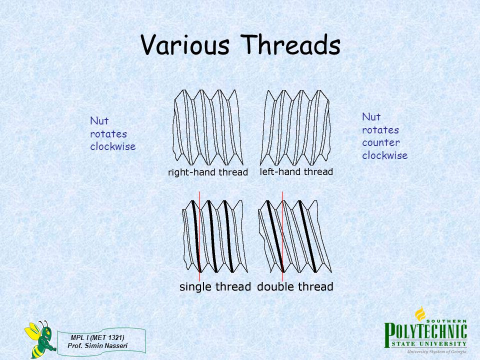 Various Threads Nut rotates clockwise Nut rotates counter clockwise