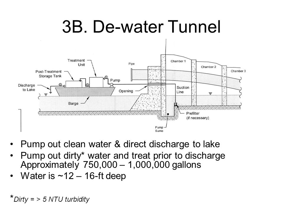 3B. De-water Tunnel Pump out clean water & direct discharge to lake