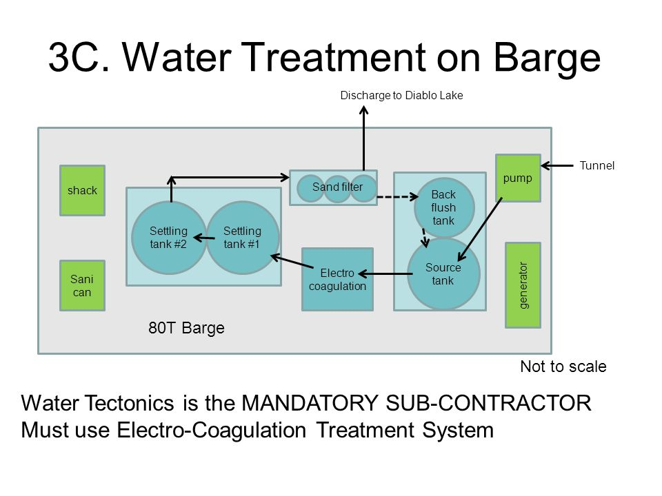 3C. Water Treatment on Barge