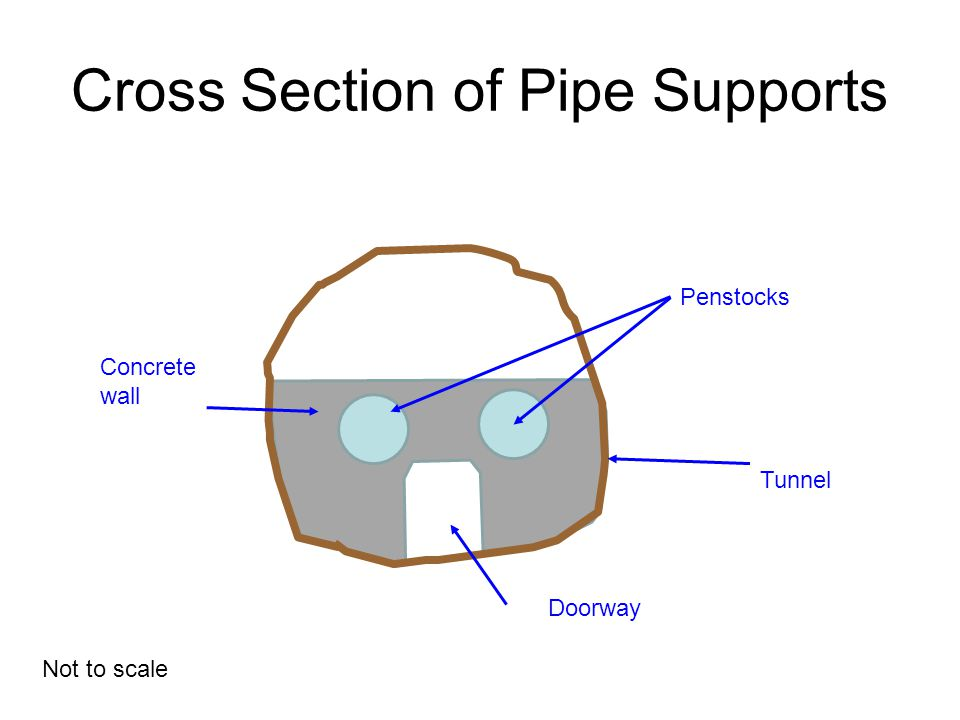 Cross Section of Pipe Supports