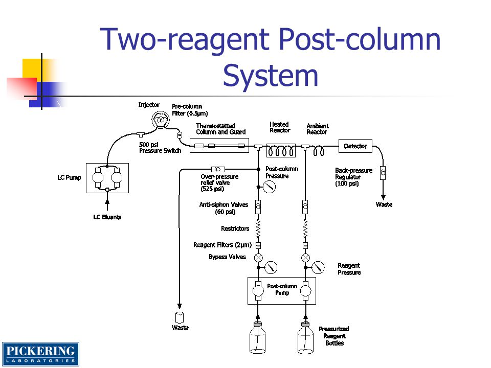 Two-reagent Post-column System