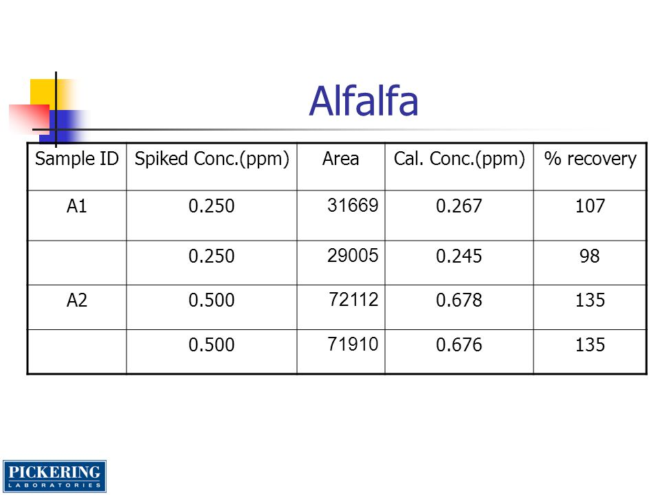 Alfalfa Sample ID Spiked Conc.(ppm) Area Cal. Conc.(ppm) % recovery A1