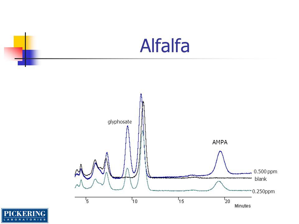 Alfalfa glyphosate AMPA 0.500 ppm blank 0.250ppm