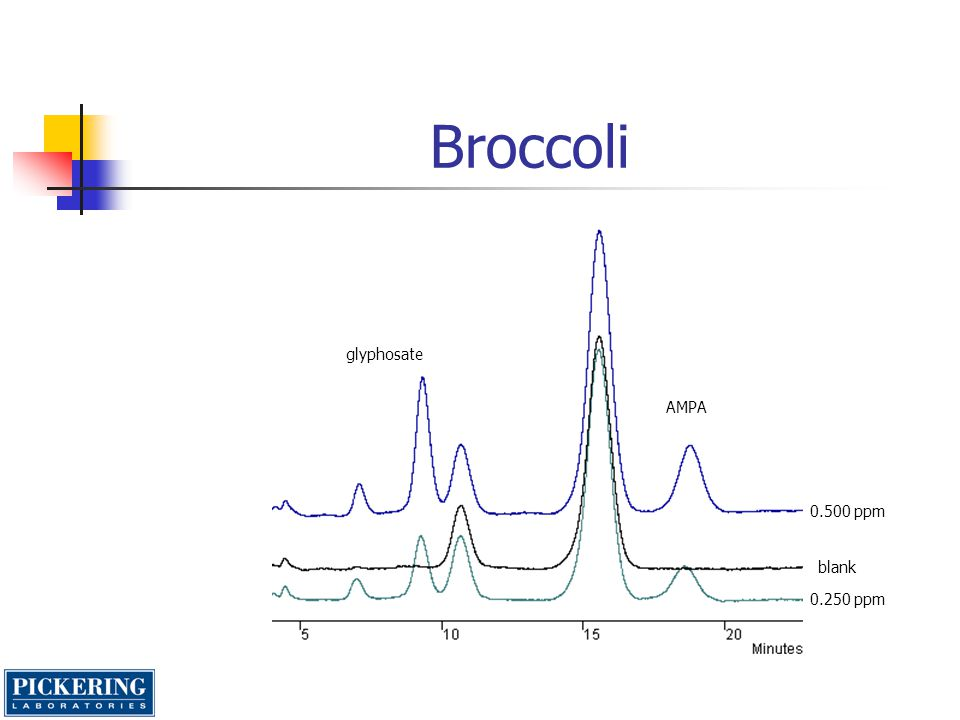 Broccoli glyphosate AMPA 0.500 ppm blank 0.250 ppm