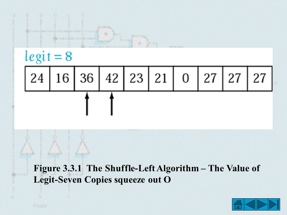 Figure 3.3.1 The Shuffle-Left Algorithm – The Value of Legit-Seven Copies squeeze out O