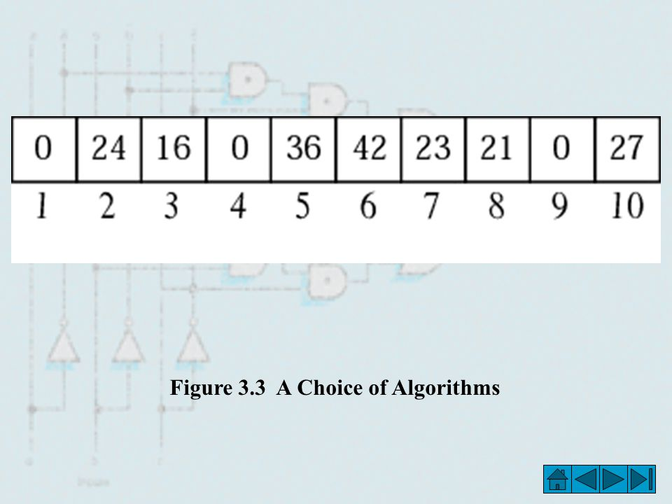 Figure 3.3 A Choice of Algorithms